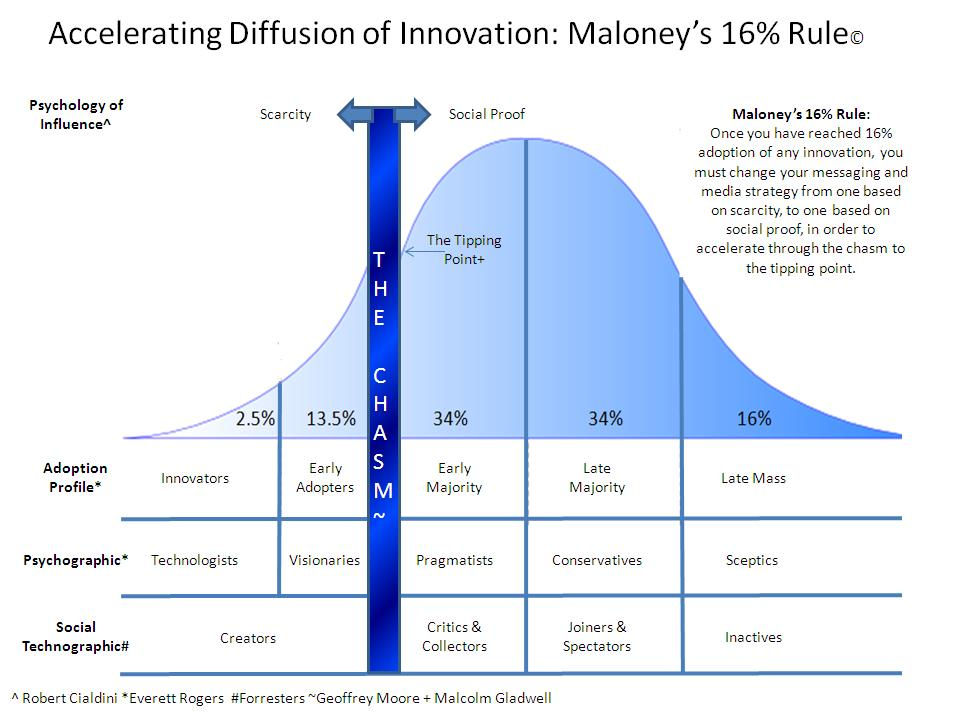 blackberry innovation diffusion research project